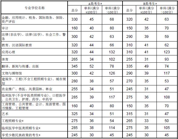 南京大学考研网:2015年全国考研复试国家线(专业硕士)