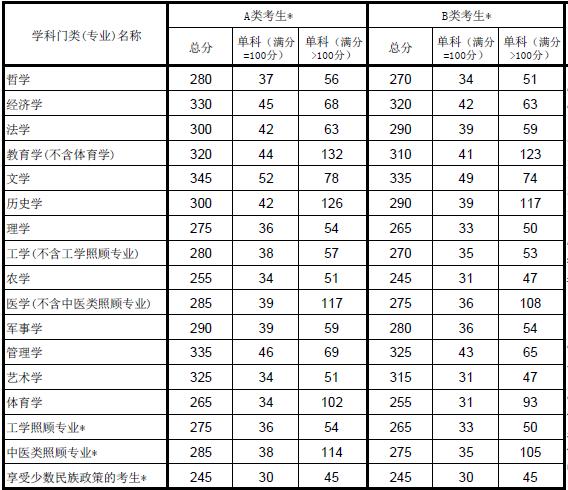 金陵南大考研网:2015年全国考研复试国家线(学术硕士)